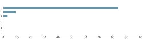 Chart?cht=bhs&chs=500x140&chbh=10&chco=6f92a3&chxt=x,y&chd=t:84,9,3,0,0,0,0&chm=t+84%,333333,0,0,10 t+9%,333333,0,1,10 t+3%,333333,0,2,10 t+0%,333333,0,3,10 t+0%,333333,0,4,10 t+0%,333333,0,5,10 t+0%,333333,0,6,10&chxl=1: other indian hawaiian asian hispanic black white